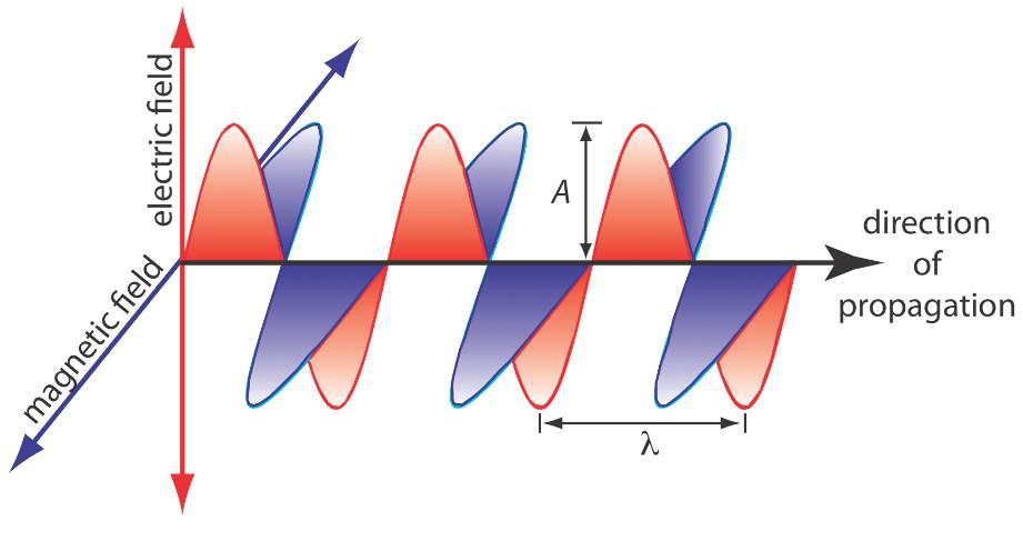 تابش الکترومغناطیسی