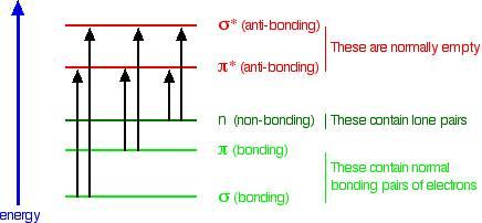 انتقال الکترون از تراز پایه به اوربیتال های ضد پیوندی خالی