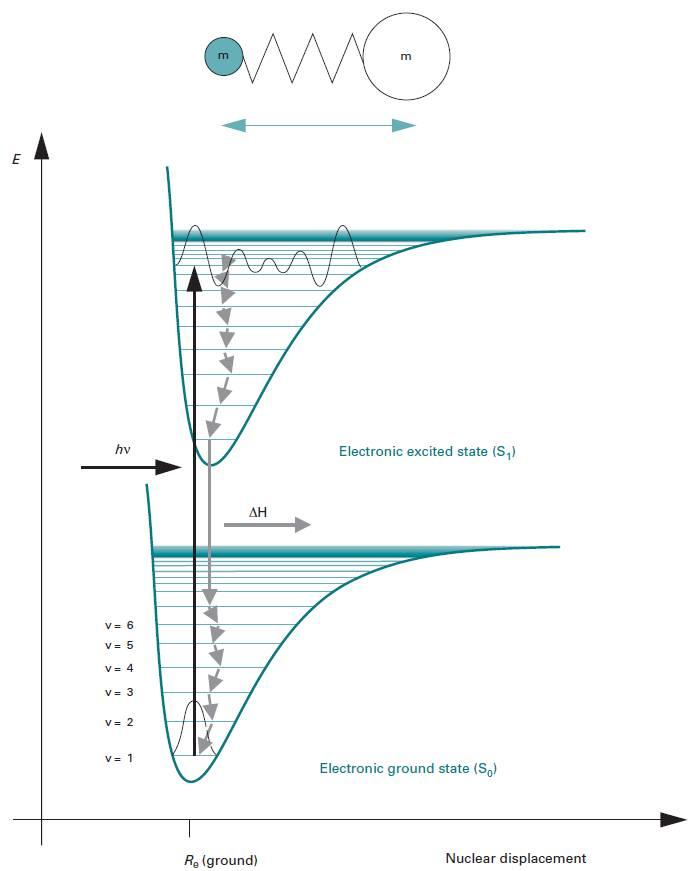 نمودار انرژی برای یک مولکول دو اتمی که دارای تراز های چرخشی، ارتعاشی و همچنین یک ساختار الکترونیکی است.