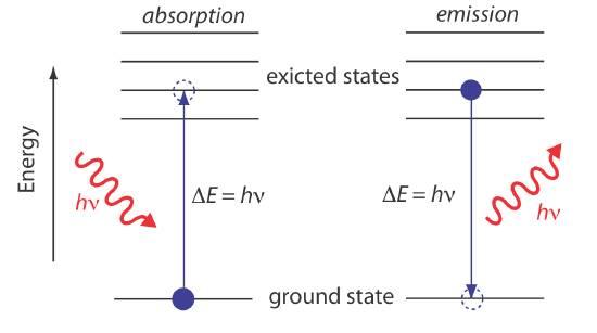 الکترون با جذب فوتون به تراز بالاتر جذب می شود و هنگام برگشت به تراز پایه انرژی خود را از دست می دهد.