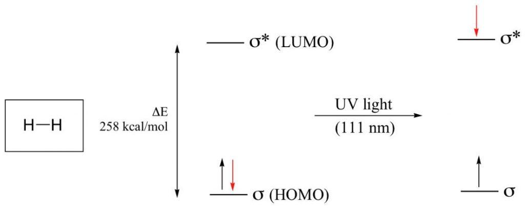 اوربیتال مولکول هیدروژن