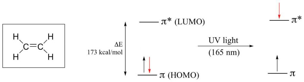 اوربیتال مولکول اتن