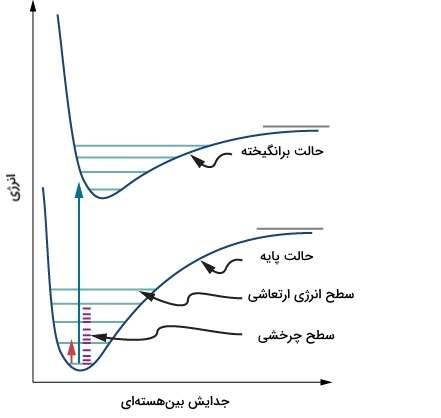 سطوح انرژی الکترونی، ارتعاشی و چرخشی