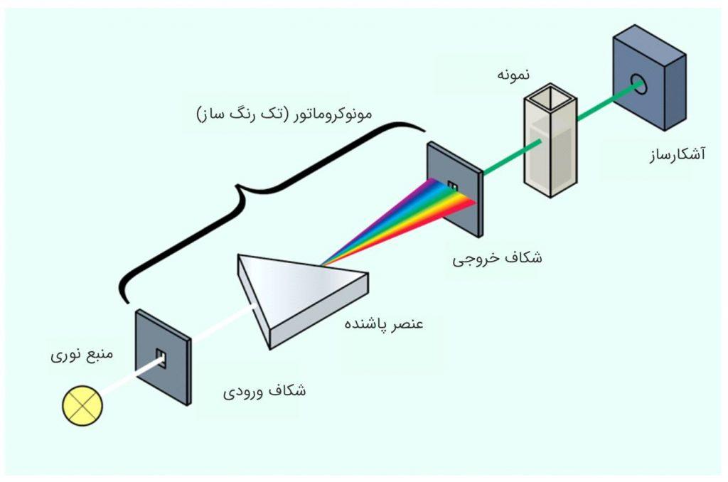چیدمان داخلی اسپکتروفتومتر تک پرتو