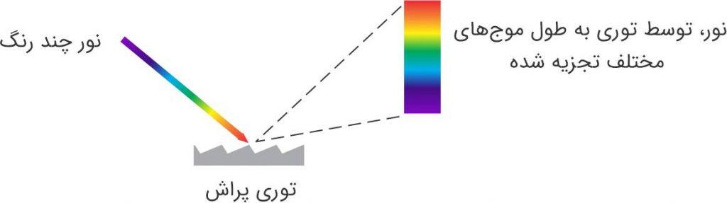 تجزیه نور به مؤلفههای تشکیل دهنده (طول موج) به وسیله توری پراش