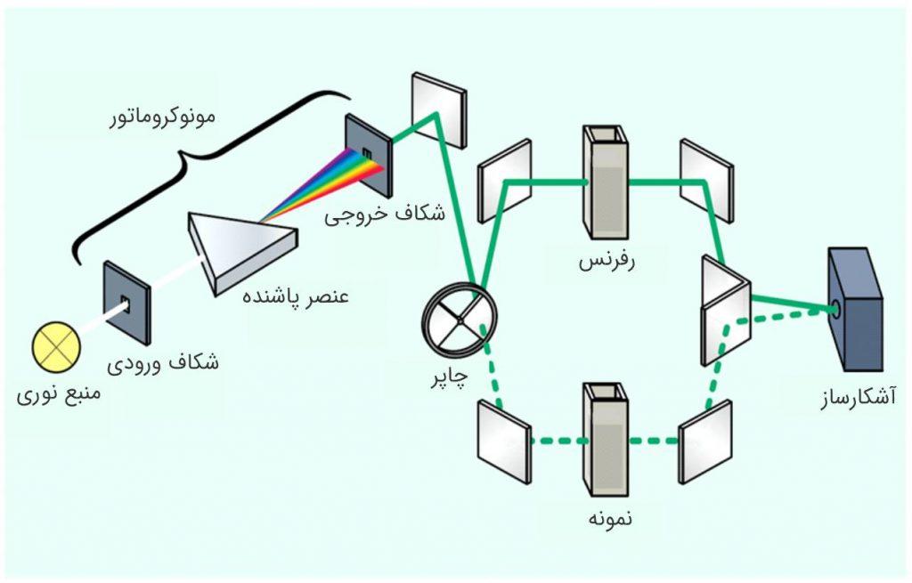 چیدمان داخلی اپتیک اسپکتروفتومتر دو پرتو
