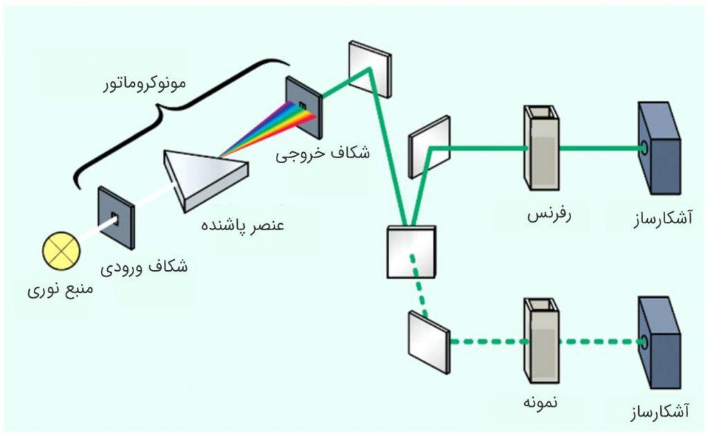 طیف سنج uv-vis