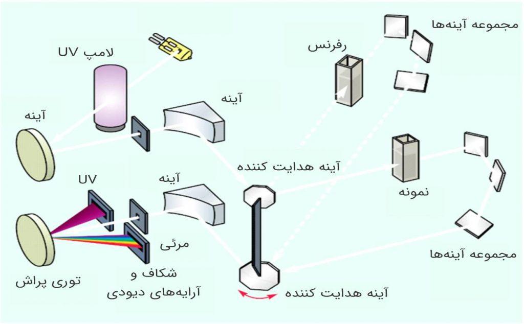 چیدمان داخلی اسپکتروفتومتر دو پرتو