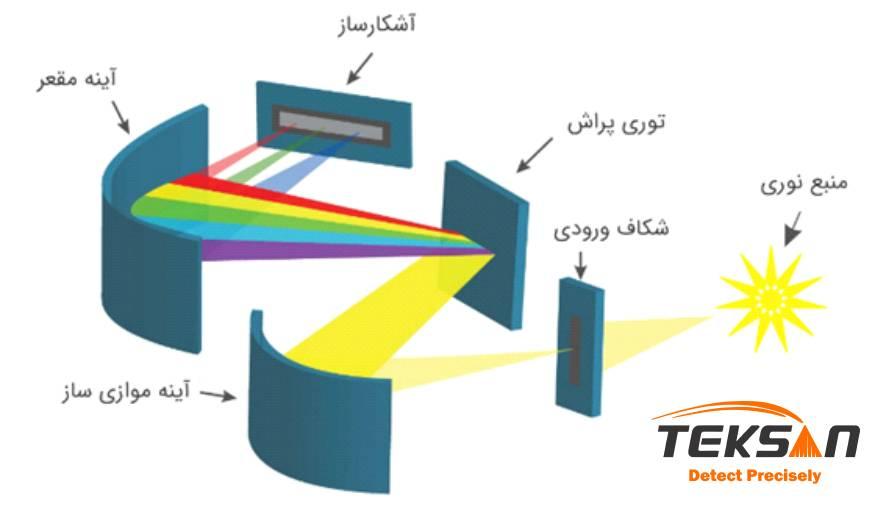 شماتیک طیف سنجی نشری