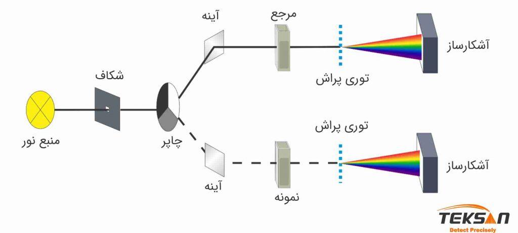ساختار اسپکتروفتومتر دو پرتو