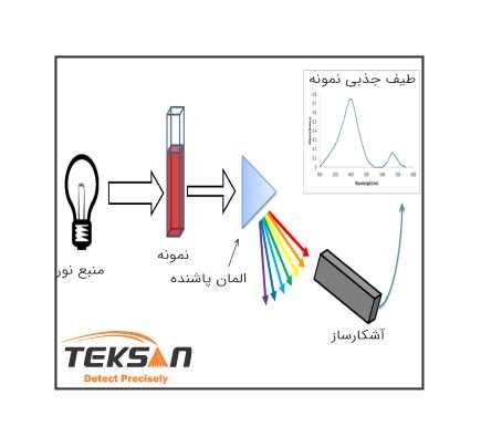 ساخت دستگاه اسپکتروفتومتر