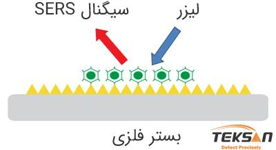 Surface Enhanced Raman Scattering (SERS)))