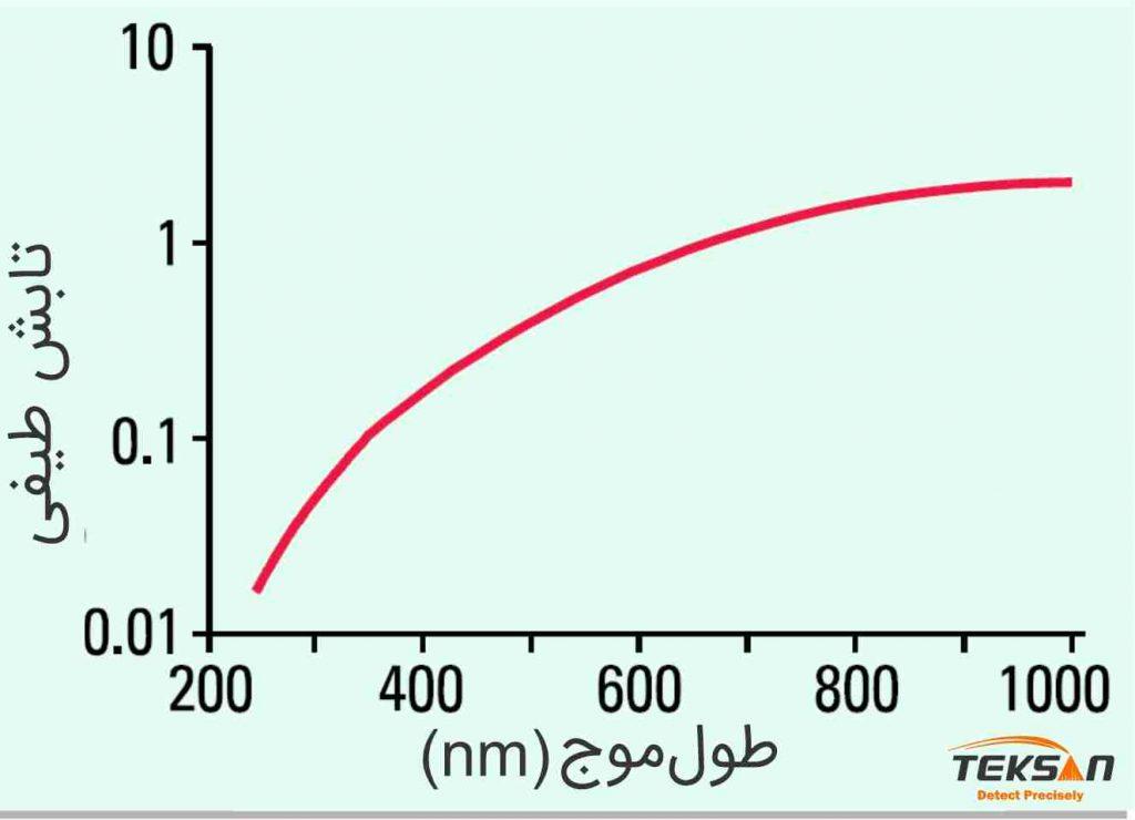 نمایش شدت لامپ هالوژن بر حسب طول موج