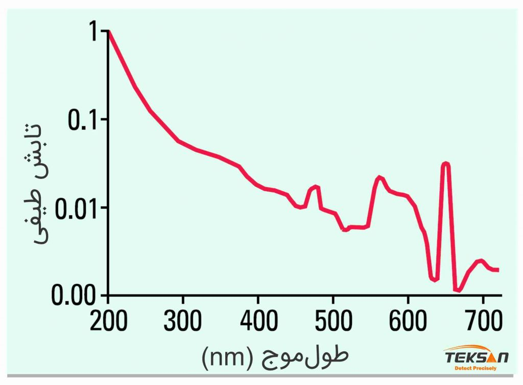 نمایش شدت لامپ دوتریوم بر حسب طول موج