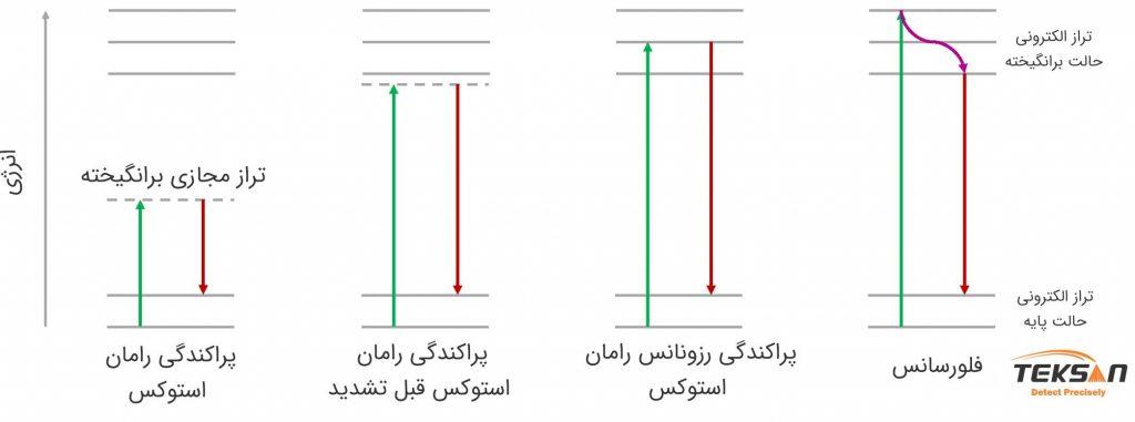 Resonance Raman Spectroscopy (RRS)