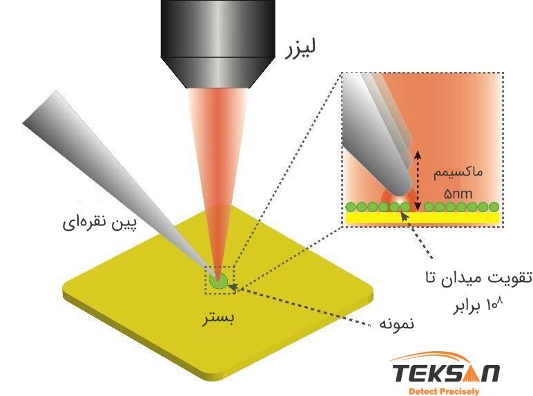 Tip-enhanced Raman Scattering (TERS)